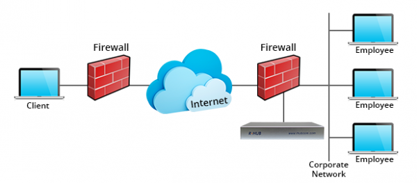 Secure Remote Access Server mit schnellem Desktop Sharing